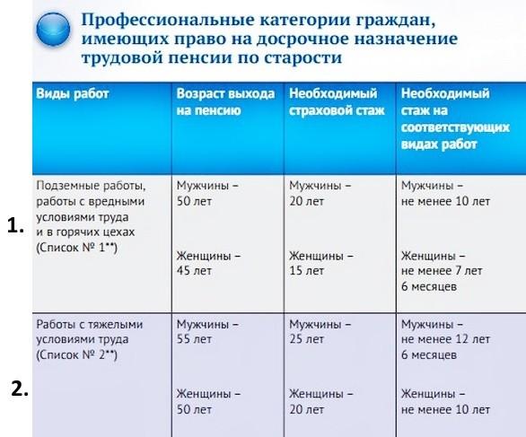 Пенсии 2011 по старости