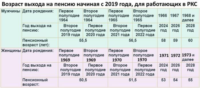 Как рассчитать пенсию крайнего севера пенсионные вклады в сбербанке в 2021
